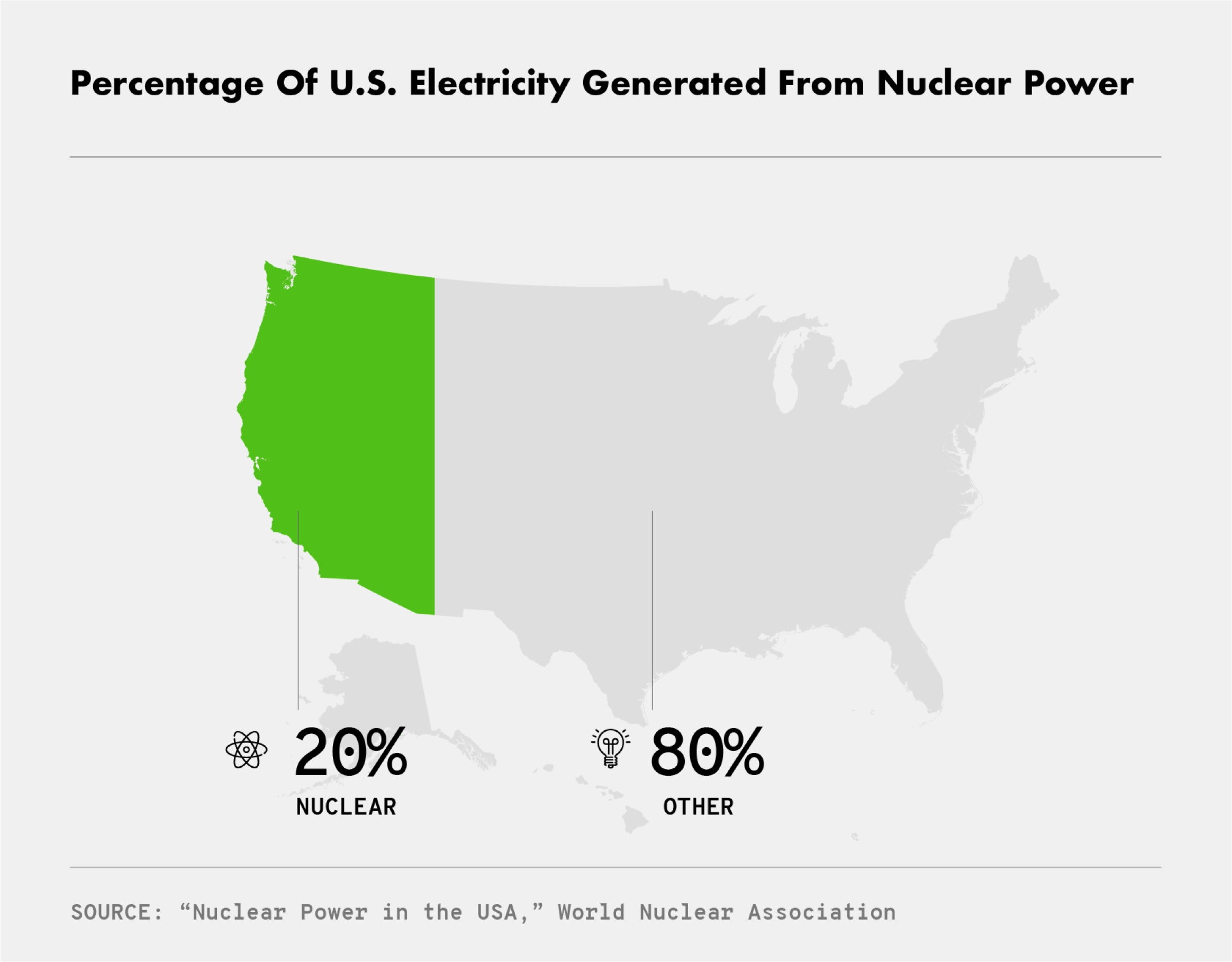 Percentage of U.S. Electricity Generated from Nuclear Power